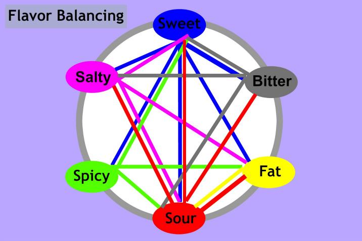 flavor balancing eng